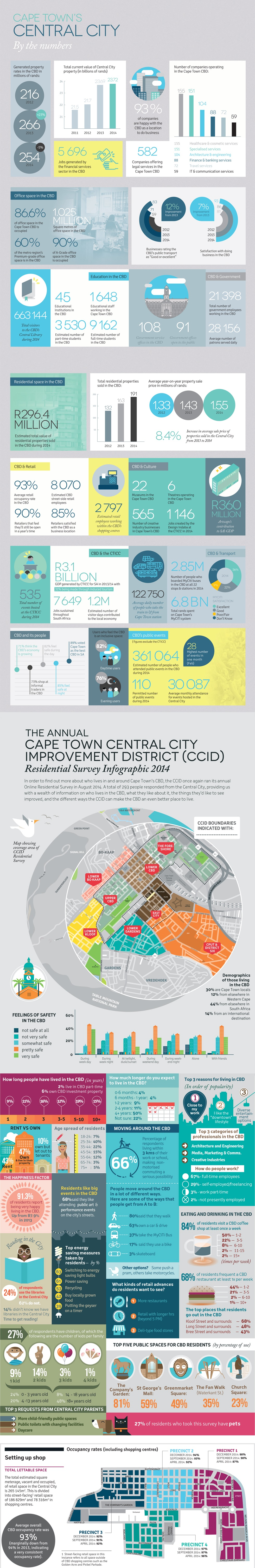 INFOGRAPHIC: Cape Town inner city boom