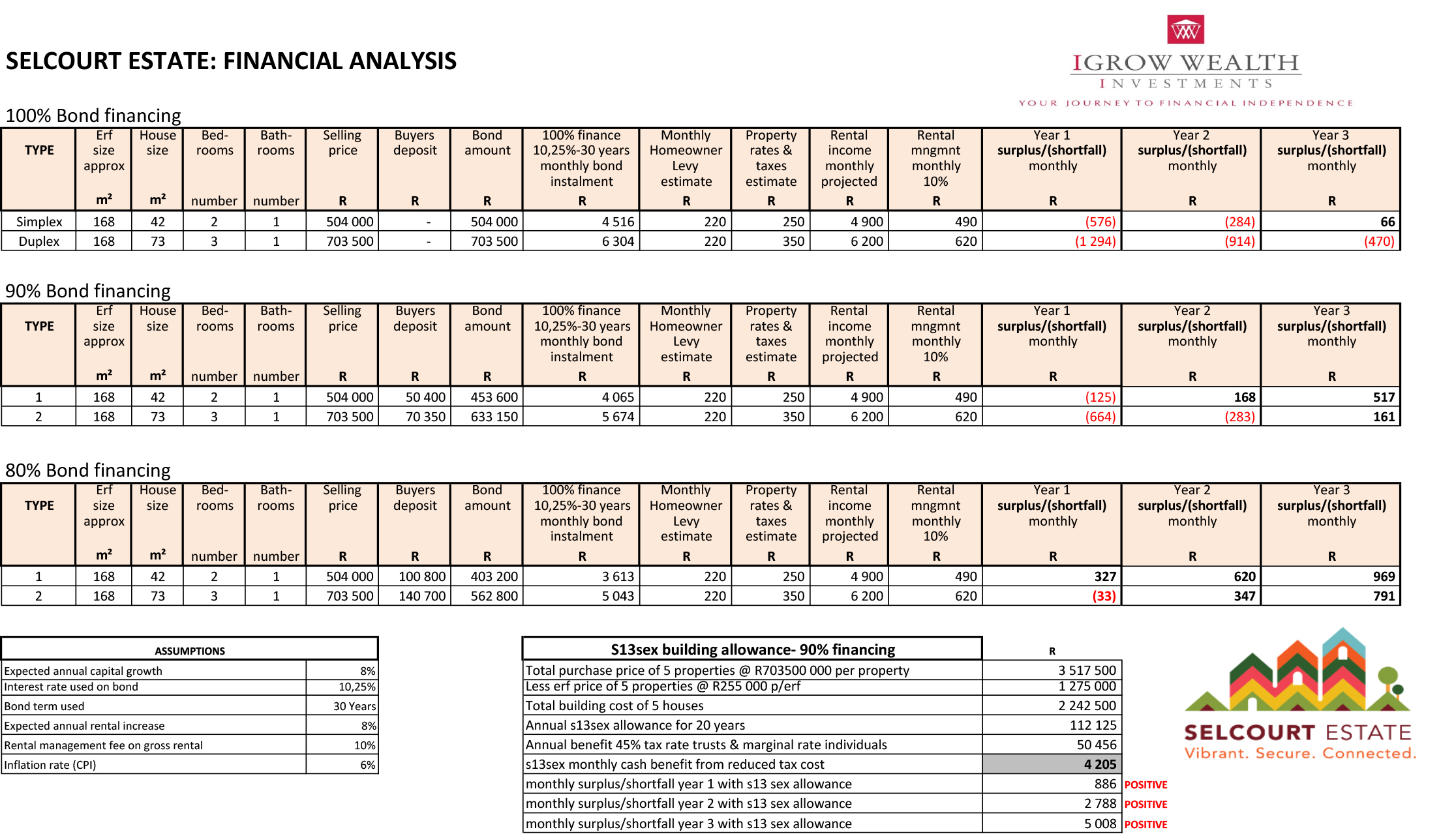 Financial-Analysis-Selcourt-Estate